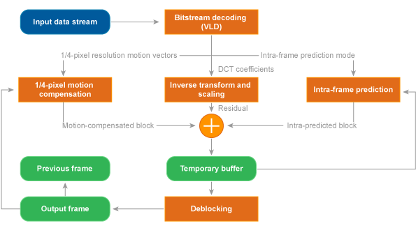 Bdti Video Encoder  Decoder Benchmark