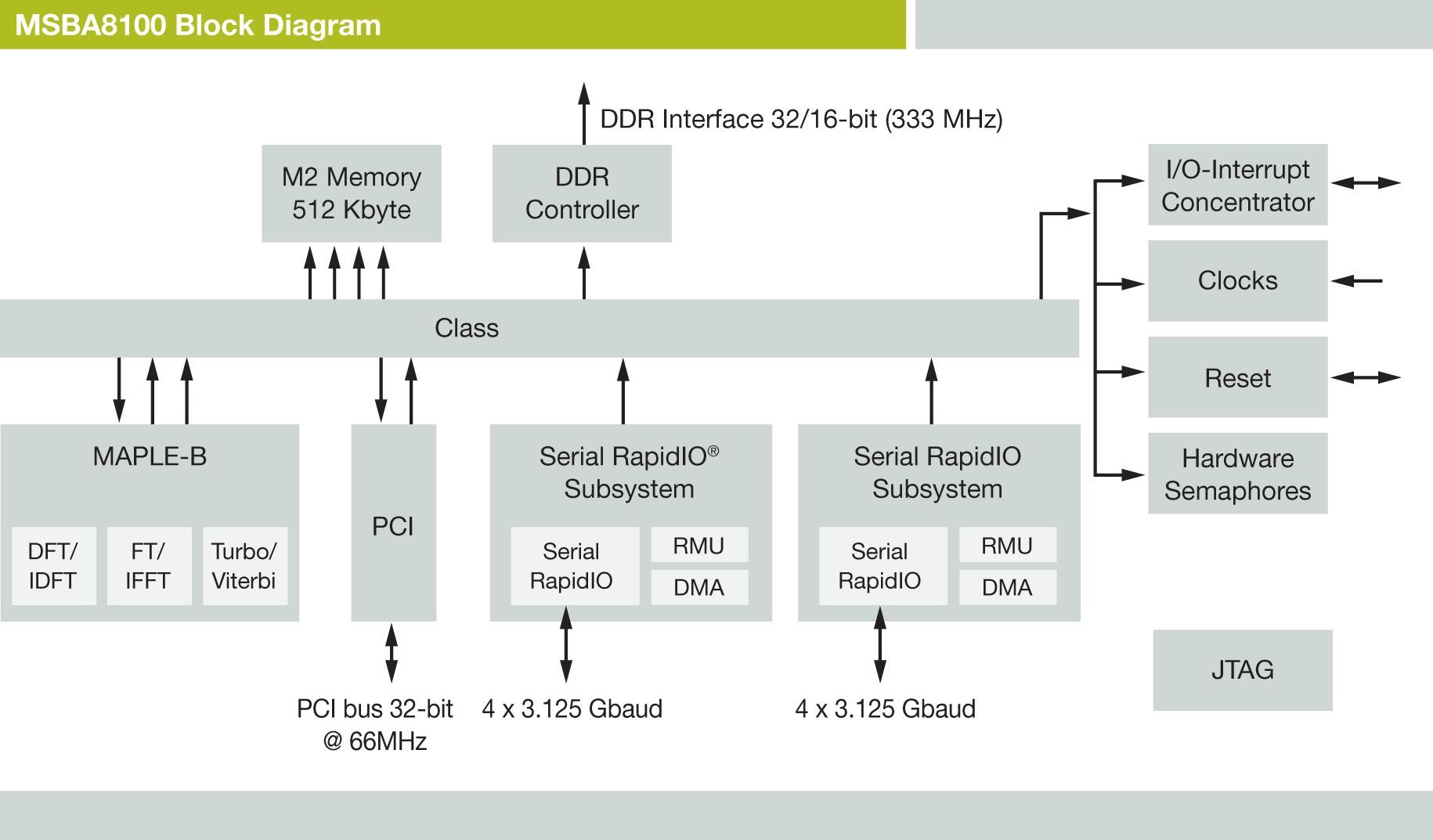 Freescale Introduces Basestation Baseband Accelerator Berkeley H 264 Decoder Block Diagram Of Msba8100 Chip Graphic Courtesy