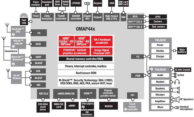 omap 4 ups performance with dual cortex a9 cores berkeley design rh bdti com Texas Instrument TI -30X IIS Calculator Super H