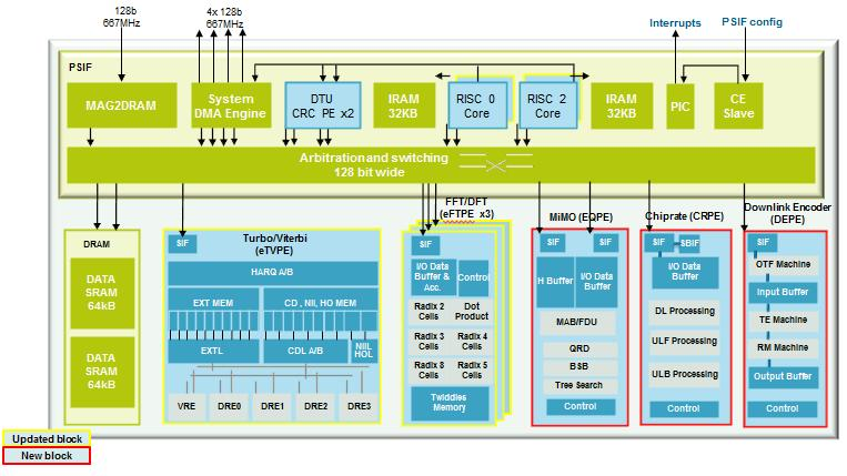 freescale launches 4g baseband soc berkeley design technology inc rh bdti com block diagram of 4g technology block diagram of 4g architecture