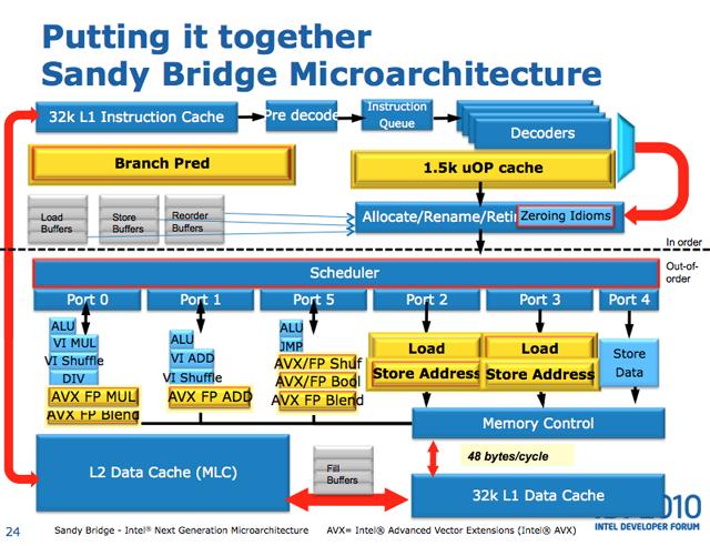 Путеводитель по процессорам Intel Sandy Bridge (часть 1). Олег Нечай.