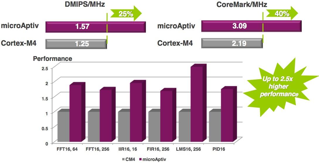 MIPS' Aptiv: DSP Capabilities Become Pervasive   Berkeley Design