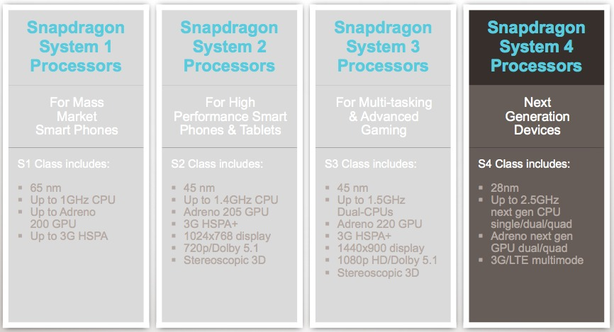 QDSP6 V4: Qualcomm Gives Customers and Developers