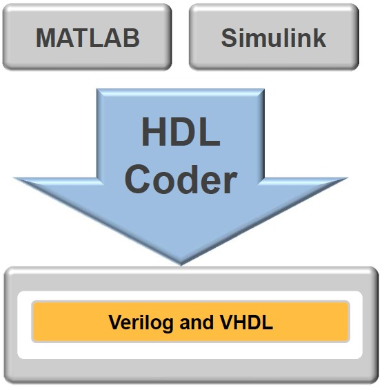 MathWorks' HDL Coder and Verifier: High-Level Synthesis