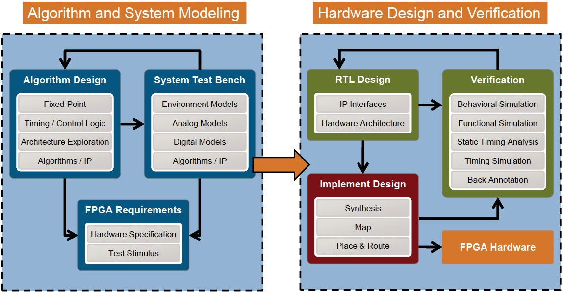 High Level System Design And Modeling