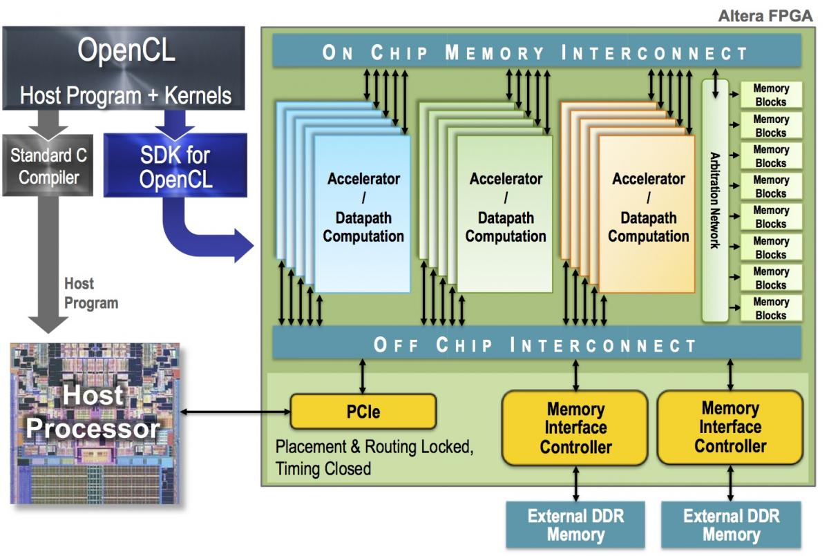 Altera's OpenCL SDK: High-Level Synthesis Done A Different
