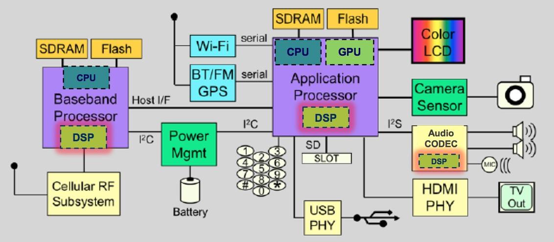android block diagram – the wiring diagram – venicenews,