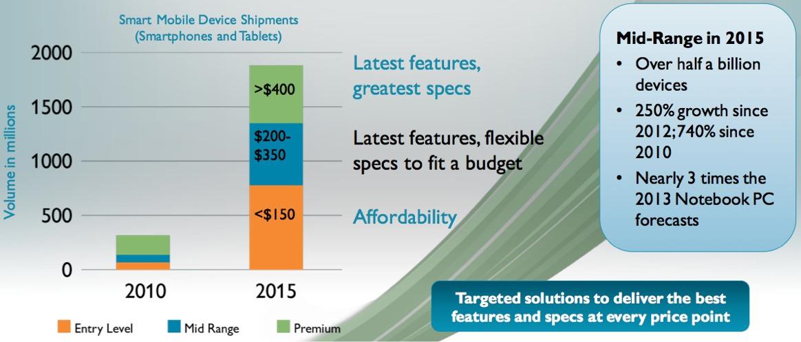 ARM's 2015 Mid-Range Platform Prep: A 32-Bit Next-Step