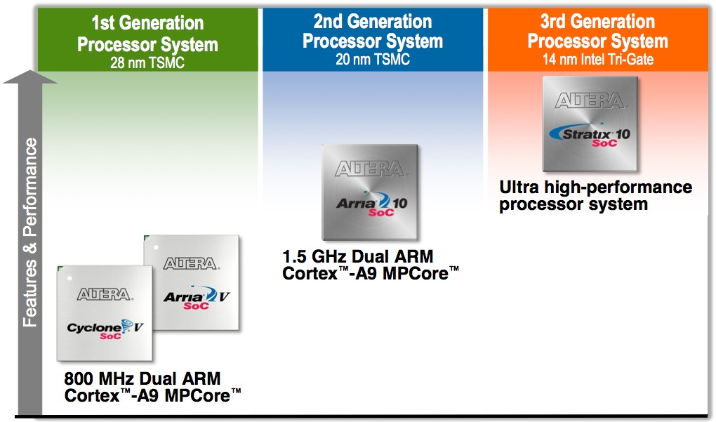 Altera's Next-Generation FPGAs: Advanced Process