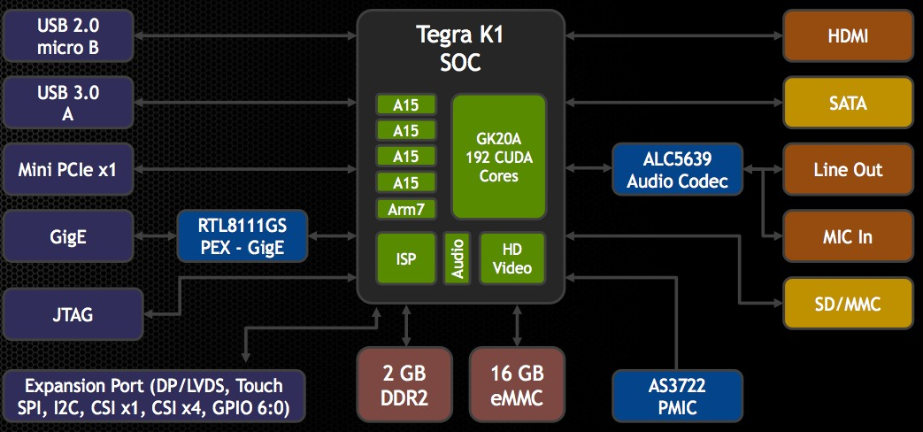 nvidia's jetson tk evaluation board gets embedded vision, wiring diagram