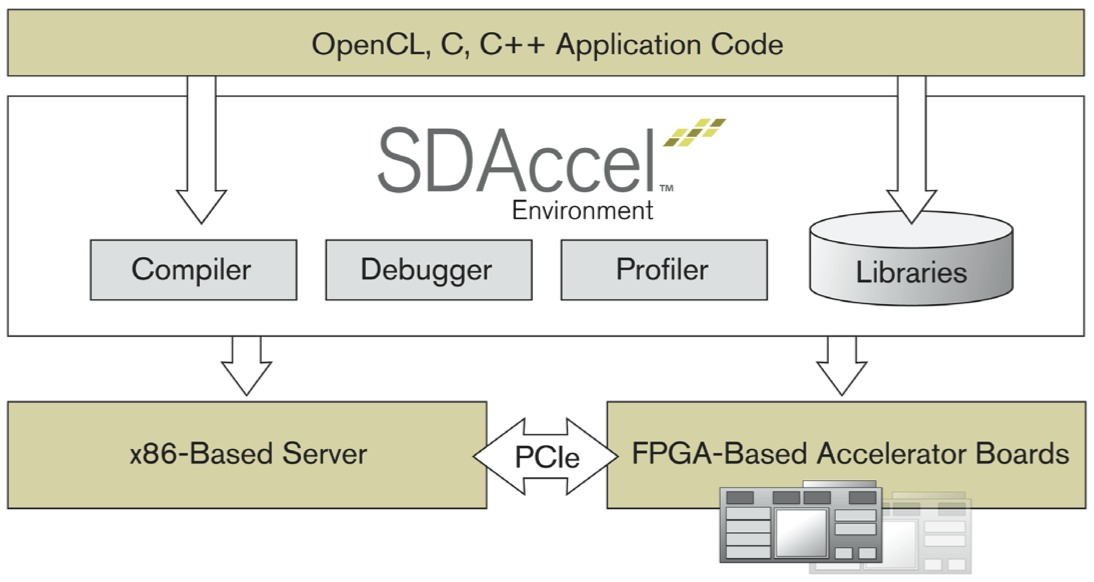 With Sdaccel Xilinx Embraces Opencl Berkeley Design Technology Inc