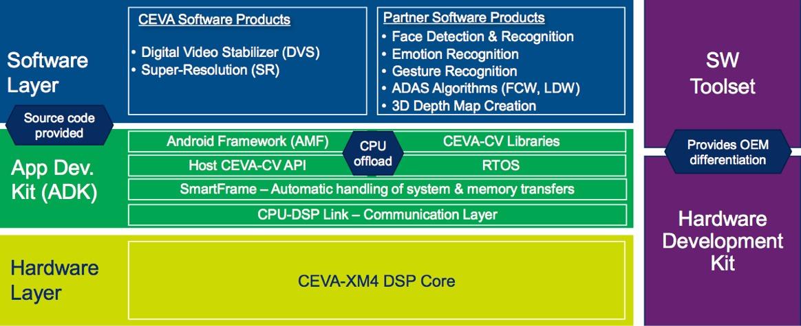 Ceva 39 S Computer Vision Advances To The Next Generation