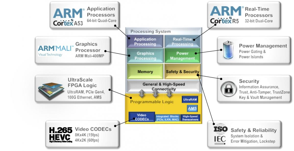 Xilinx Previews New Chips and Tools for Heterogeneous Processing