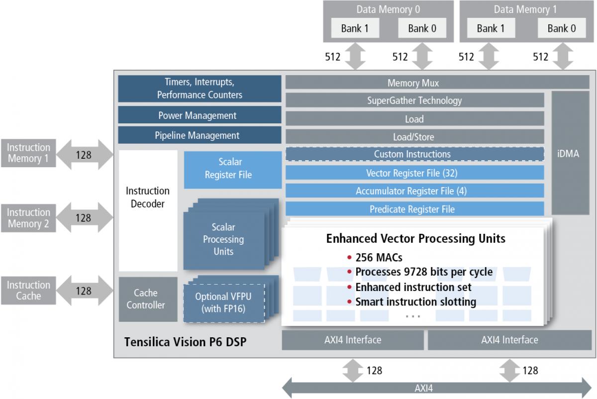 Tensilica vision p6 processor core adopts deep learning focused enhancements berkeley design