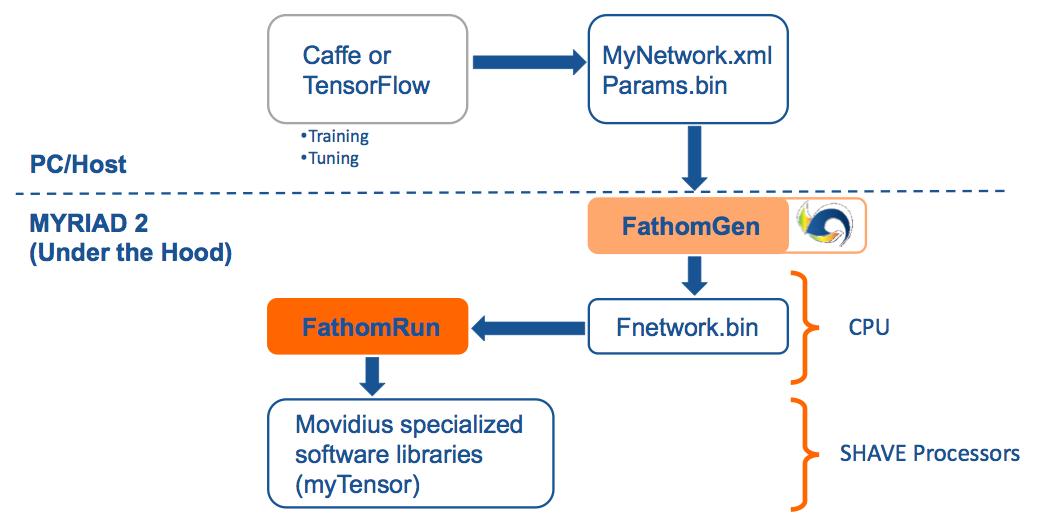 Movidius' Fathom Enables Embedded Deep Learning | Berkeley Design