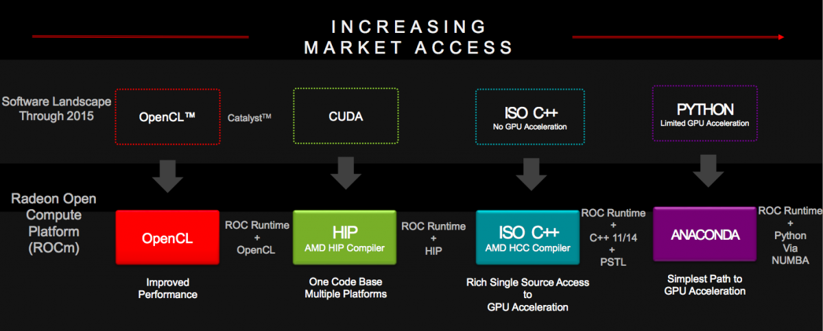 AMD's ROCm: CUDA Gets Some Competition | Berkeley Design