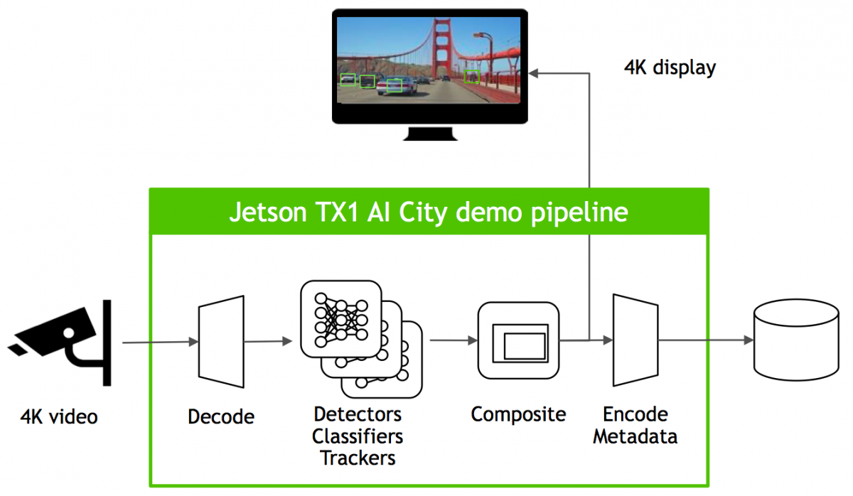 NVIDIA's Jetson TX2: Embedded Designs Gain a Deep Learning