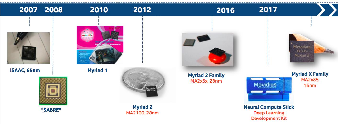 Next-generation Intel Movidius Vision Processor Emphasizes Floating