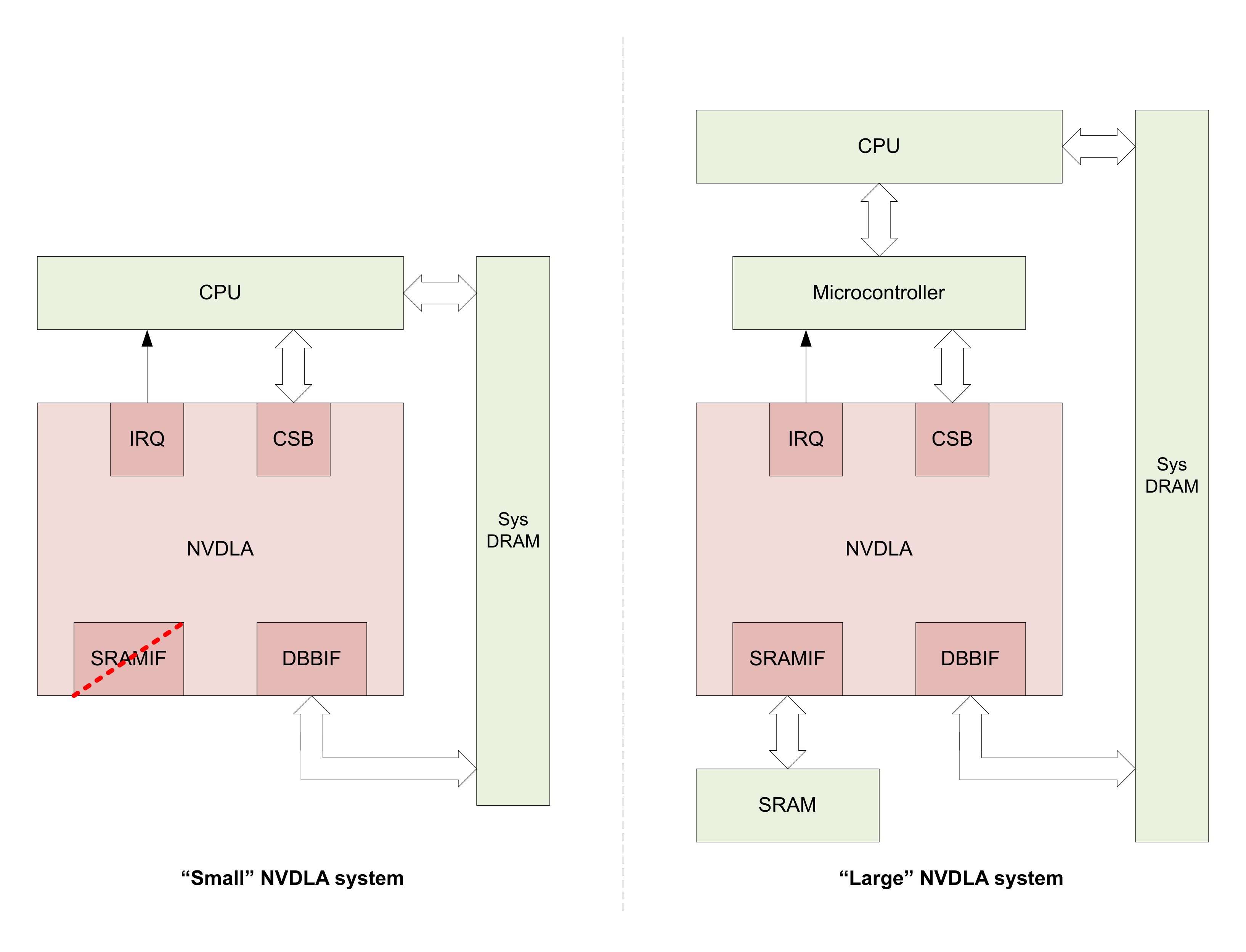 NVIDIA Previews Open-source Processor Core for Deep Neural